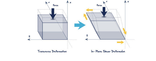 SHEAR DEFORMATION