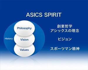 ASICS SPIRITと求める人財像